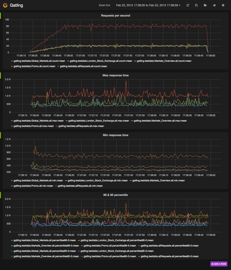 Real Time Gatling Results With Docker And Influxdb · David